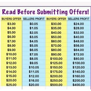 Please Read Before Submitting Offers!